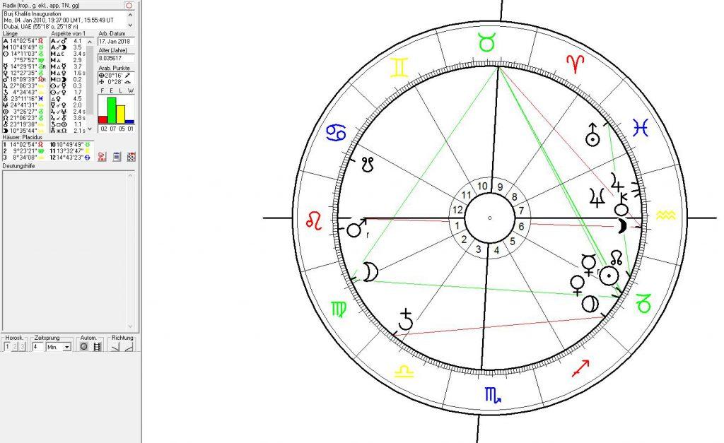 Astrologie und Architektur des Burj Khalifa in Dubai