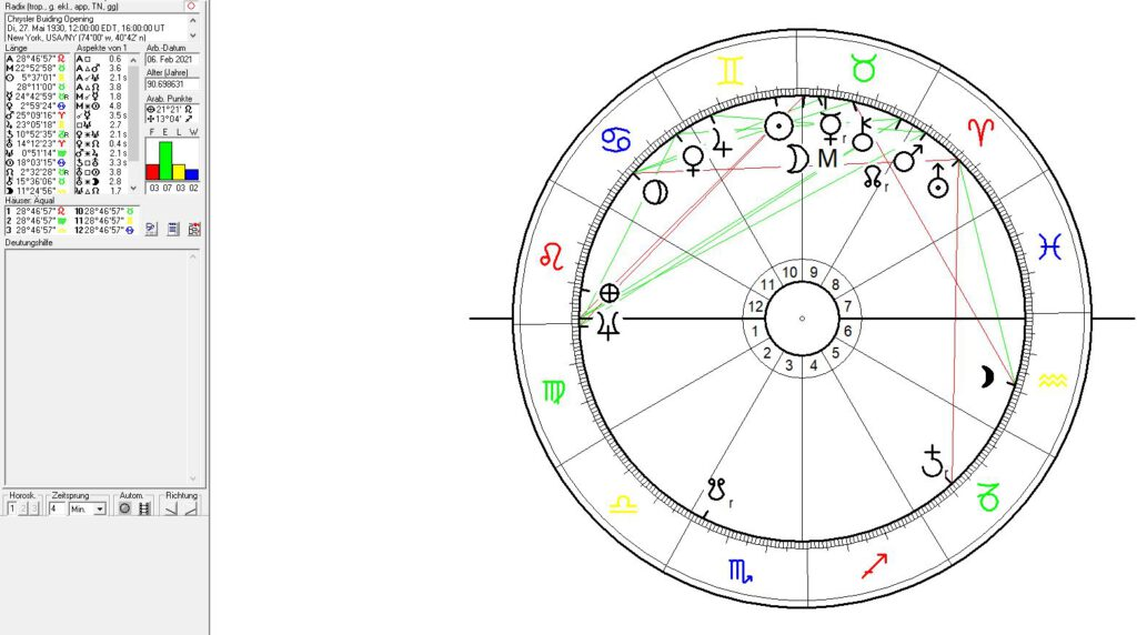 Astrology of Skyscrapers and New York