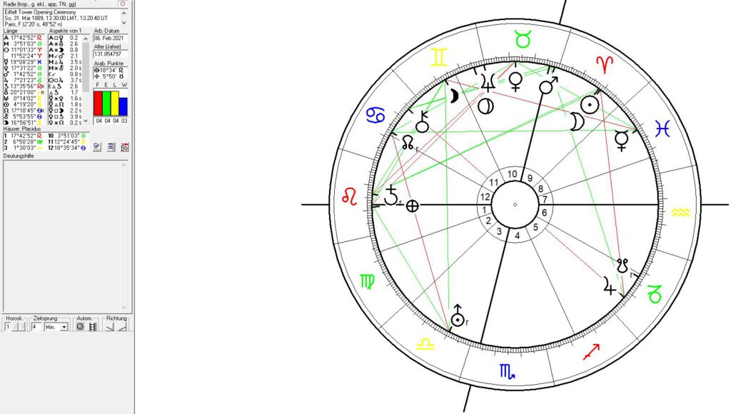 Eiffel Tower and Paris Astrology