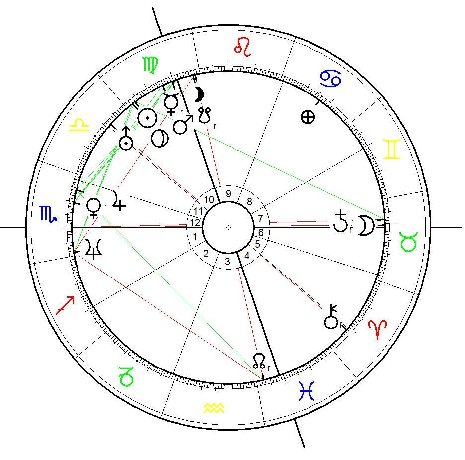 Horoskop für das 1. Glastonbury festival am 19. 9.1970 berechnet für 12:00 mittags, wann genau die Eröffnung war konnte ich bisher nicht herausfinden.