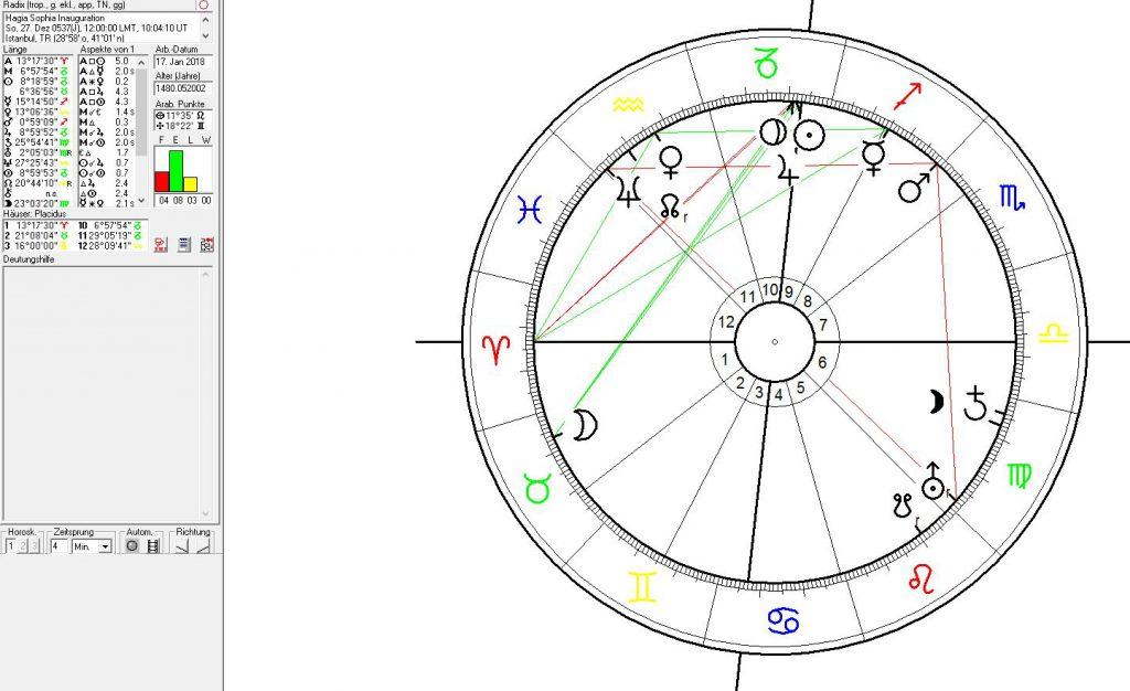 Horoskop der Hagia Sophia in Istanbul