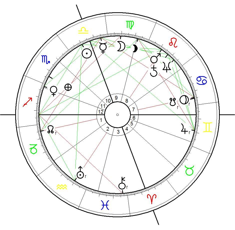 Horoskop für das Sonnenwunder in Fatima 13.10.1917, 13:00 (12:00 UT), Fatima, Portugal