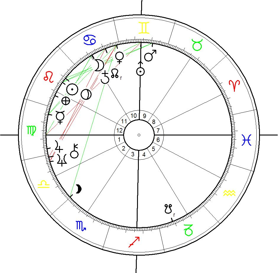 Astrological Chart for the Nuclear Bombing of Hiroshima on 6 August 1945 at 08:15 a.m.
