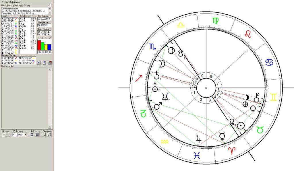 Chernobyl Disaster in Astrology
