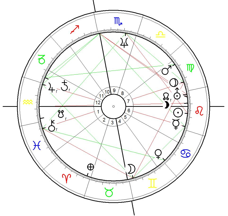 Birth Chart for Barack Obama calculated for 4 August 1961 at 19:25 at Honolulu, Hawaii