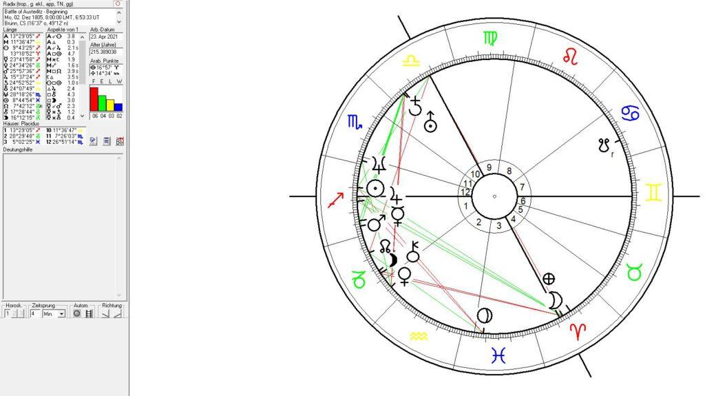 The Battle of Austerlitz in Astrology