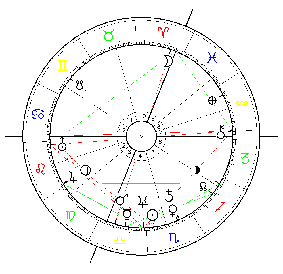 Bill Gates Birth Chart
