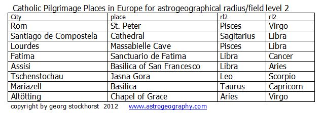 Tabelle catholic pilgrimage
