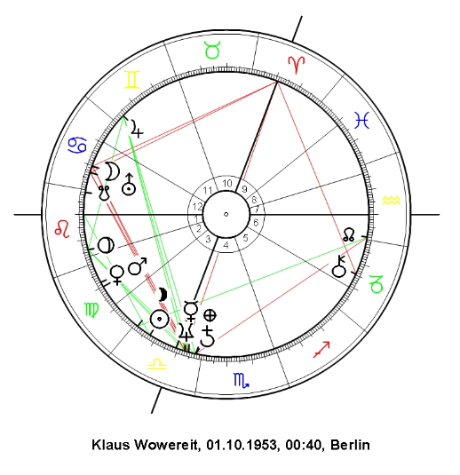 astrology and astrogeography, Klaus Wowereitt birth chart and locational astrology chart