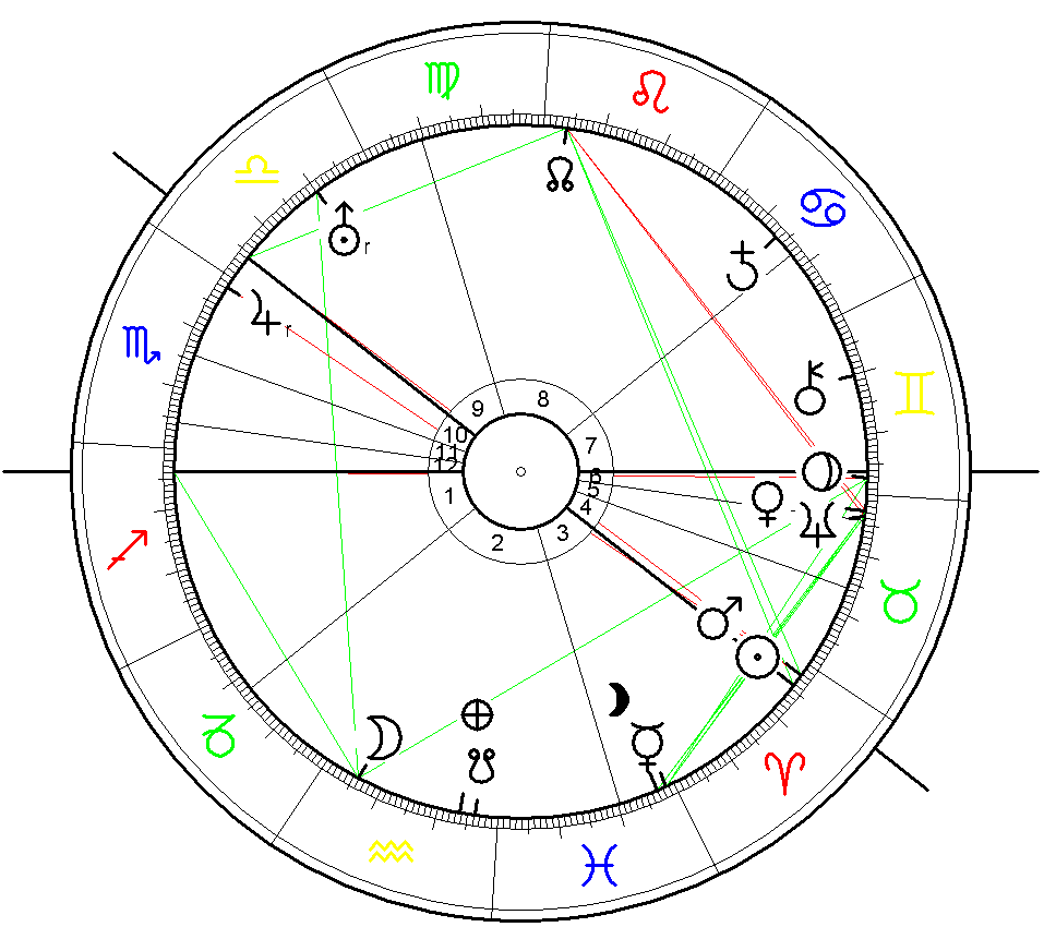 Birth Chart Guðjón Samúelsson, 16 April 1887, calculated for Reykjavik at midnight