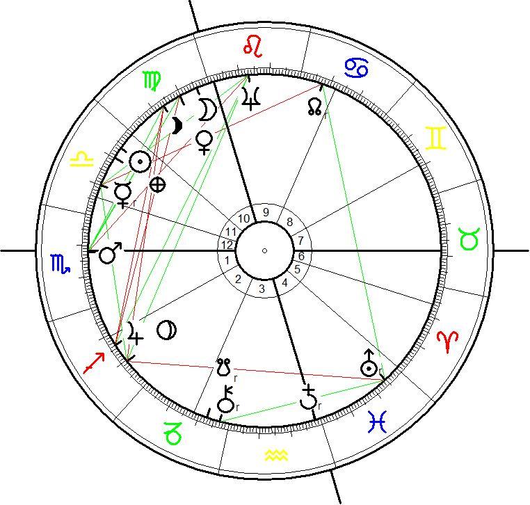 Birth Chart for Horation Nelson 29 September 1758 at 09:30, Burnham Thorpe, UK