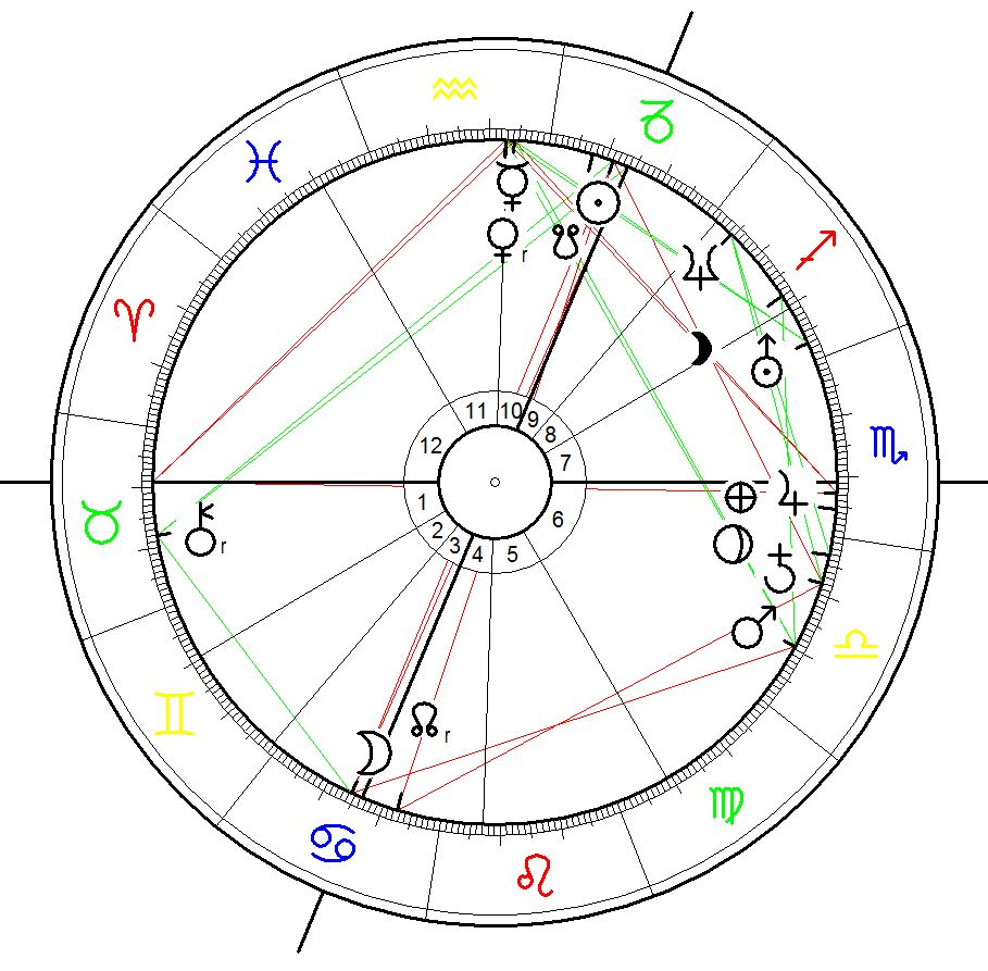 Birth Chart for the Duchess of Cambridge Catherine Elizabeth Middleton 9 January 1982 at 12:00 (see astro.com), Reading, UK