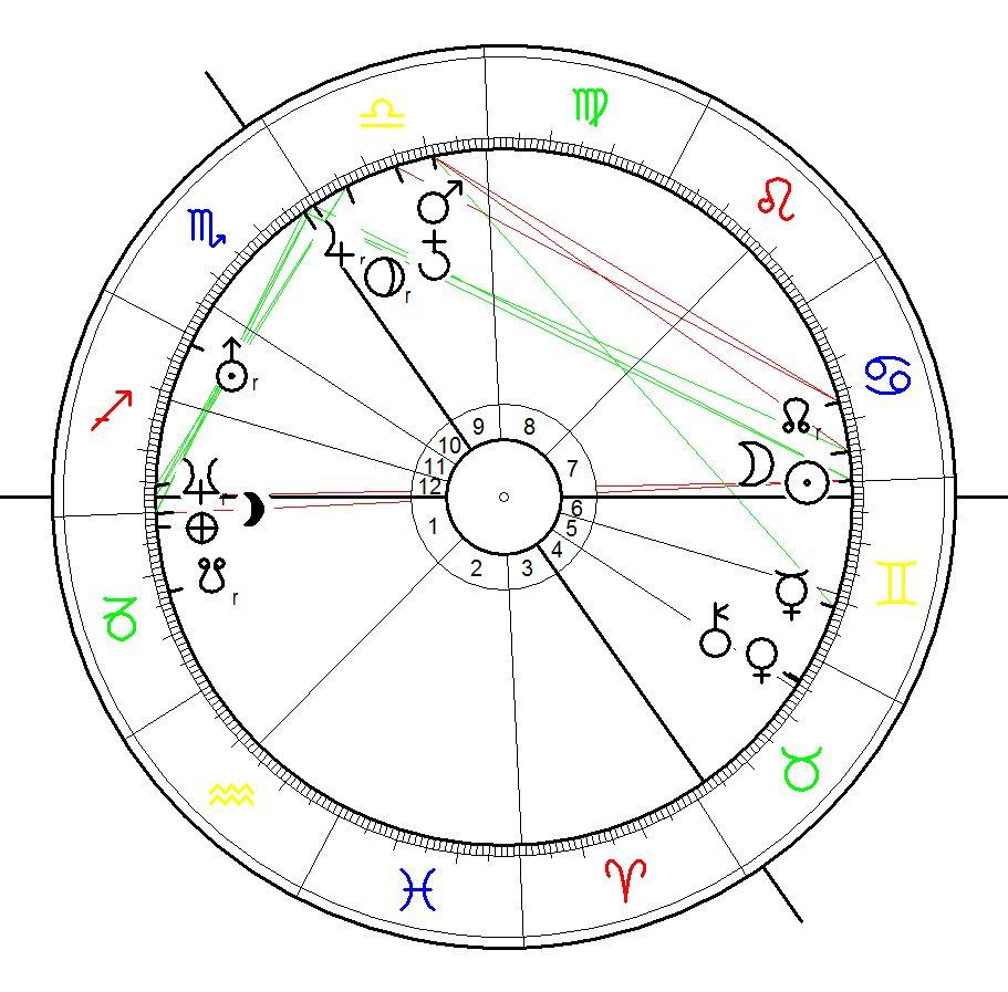 Birth Chart for William Arthur Philip Louis Windsor-Mountbatten 21 June 1982, 21:03, Paddington, UK