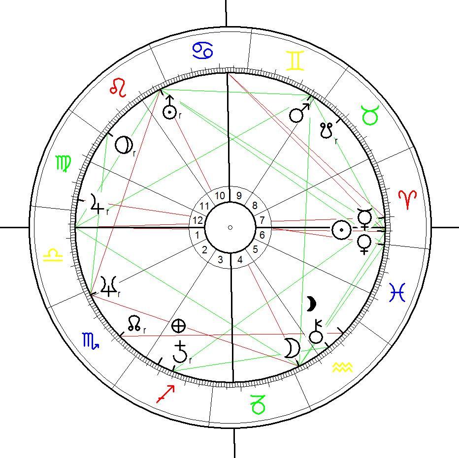 Art, Words, Astrology