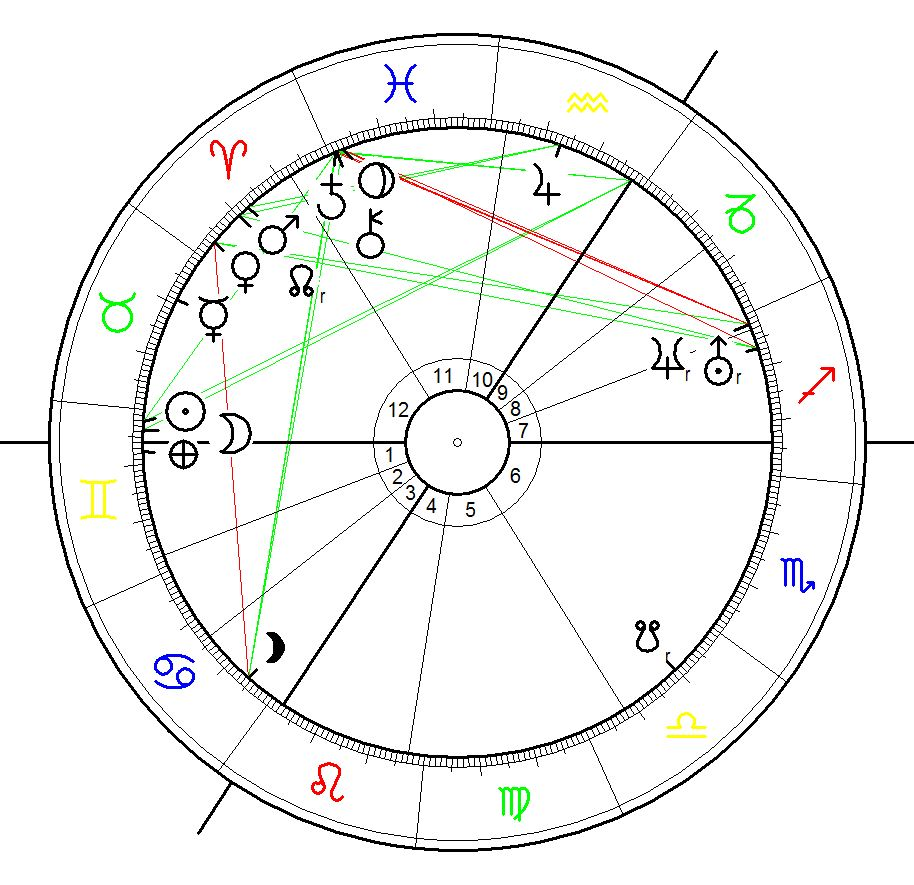 Astrological Birth Chart for Queen Alexandrina Victoria Saxe-Coburg Hanover born on24 May 1819 04:15 London,