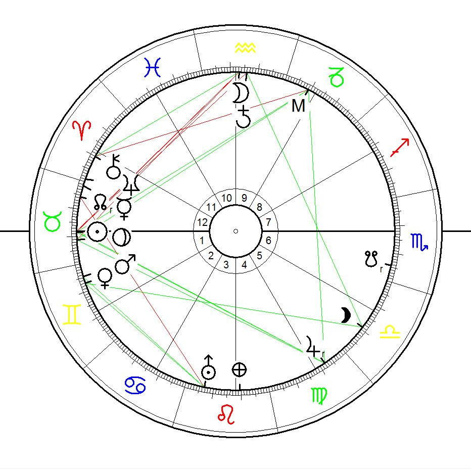 Astrological Sunrise Chart for Howard Carter May 9, 1874, Kensington, London, UK, calculated for sunrise - Howard Carters exact birthtime is unknown