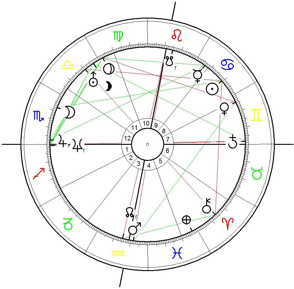 Birth Chart for Julian Assange 3 July 1971, Townesville, Queensland (AUS), 15:00 (data source: astro.com)