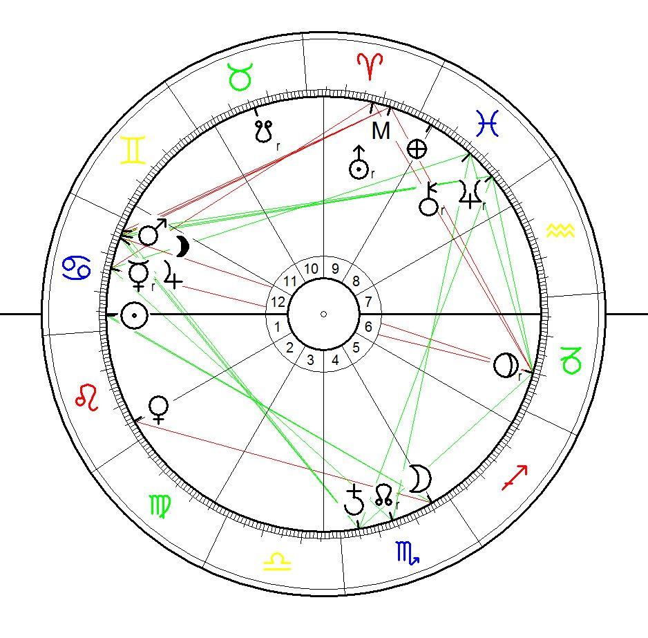 Astrological Sunrise Chart for Detroit Bankruptcy, July, 18 2013