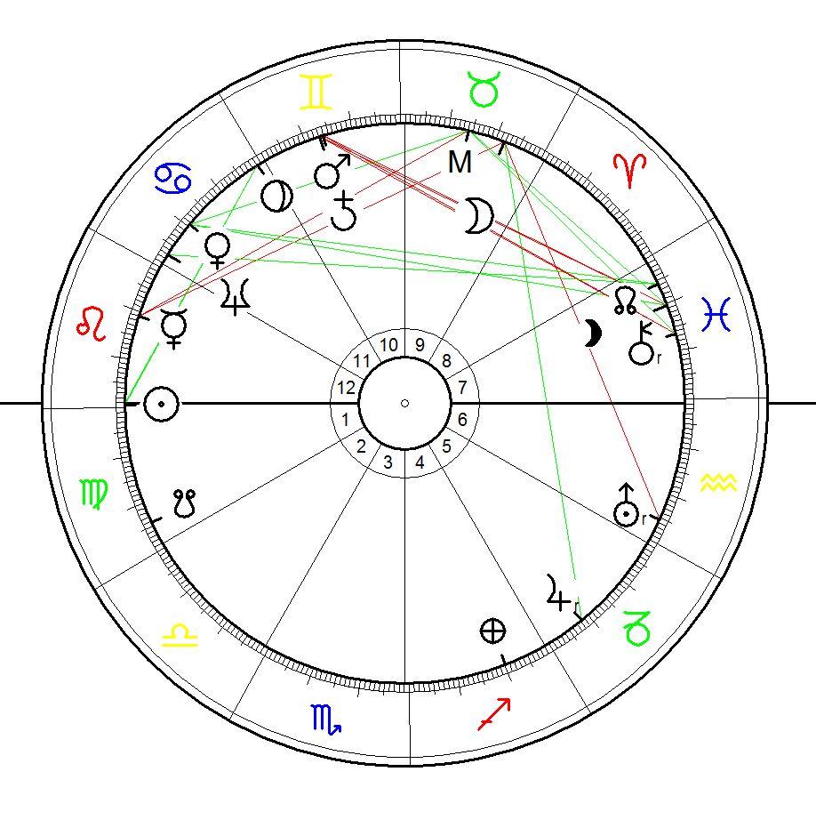 Horoskop für die Enthüllung der Kleinen Meerjungfrau 23. August 1913, Copenhagen, Denmark