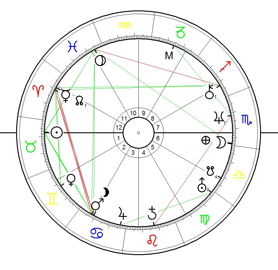 Astrological Sunrise Chart for Lord Shaftesbury,               28 April 1801, London