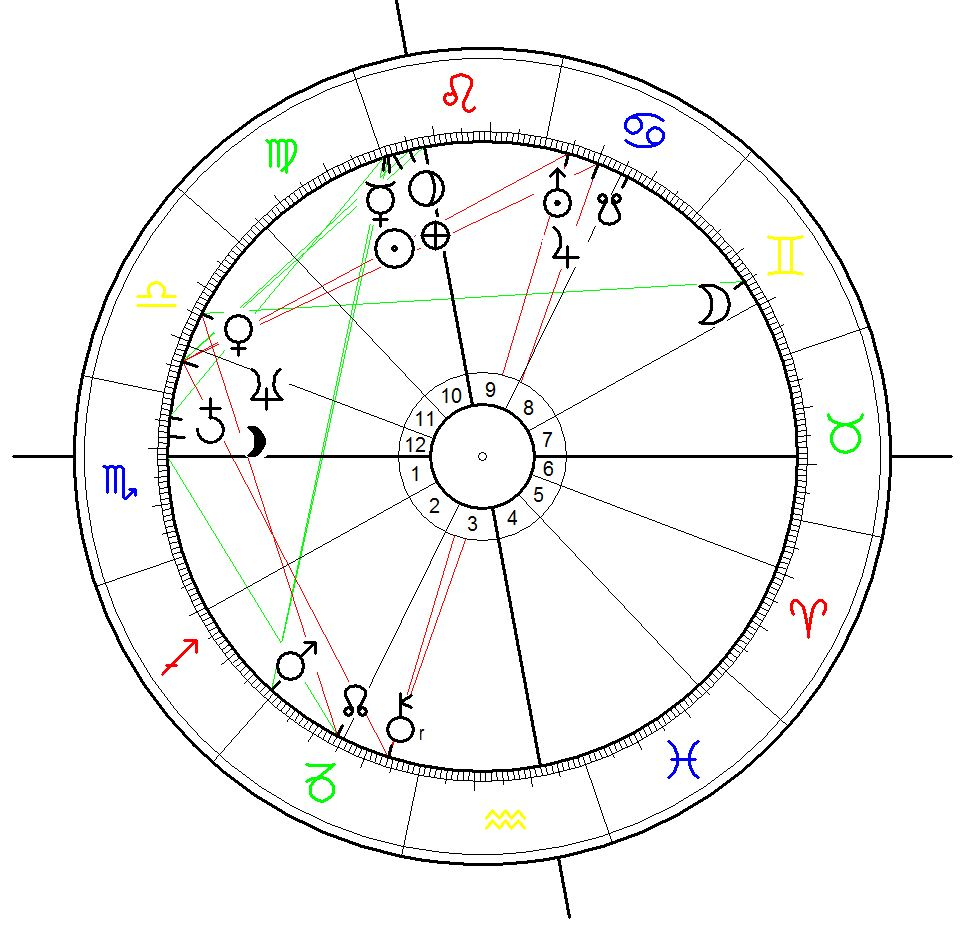 """Astrological Chart for the day of the placement of the """"Christ of the Abyss"""" sculpture in the sea. Calculated for 22 Aug 1954, 12:00."""