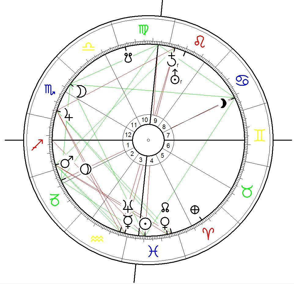 Astrological Chart for supposed eruption of the Krakatoa Volcanoe