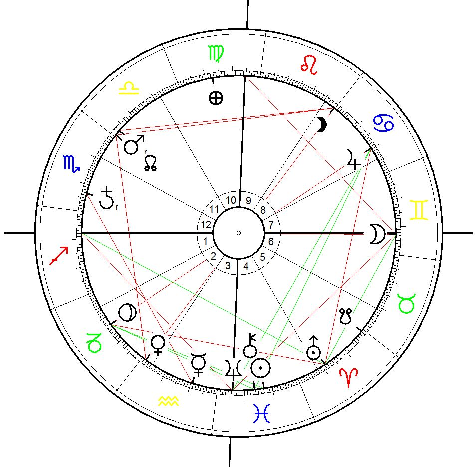 Astrological Chart for MH370 calculated for 8 March 2014, 0:41, Kuala Lumpur
