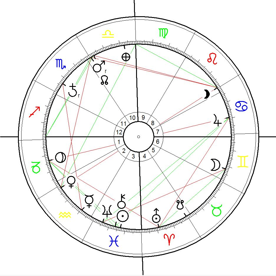 Astrological Chart for Malasyian Airline Flight MH 370 calculated for 8 March 2014, 0:41, Kuala Lumpur