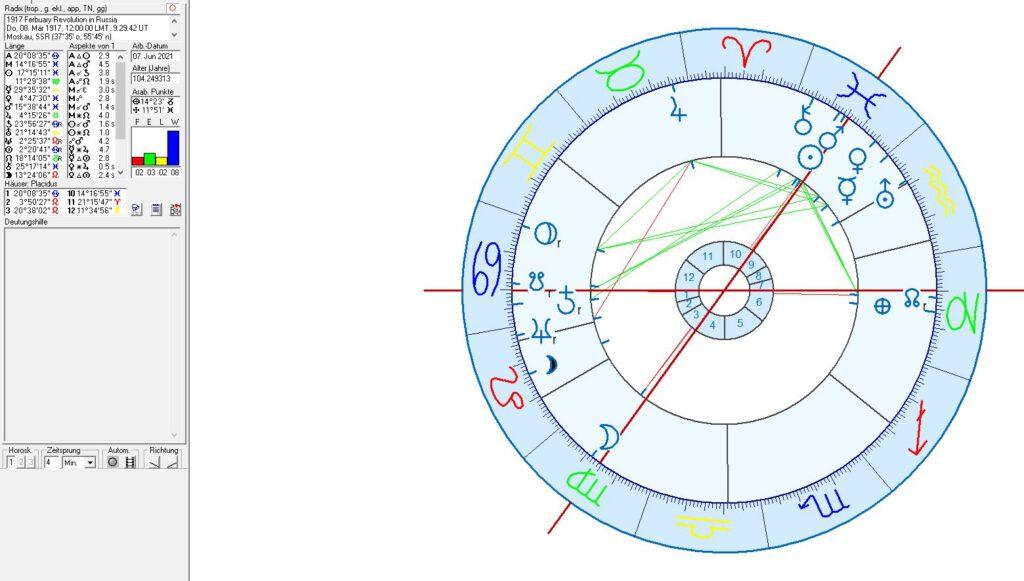 February Revolution in astrology