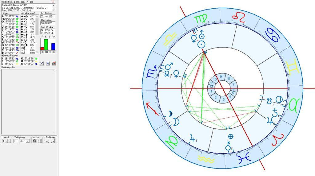 Battle of Koulikovo in astrology