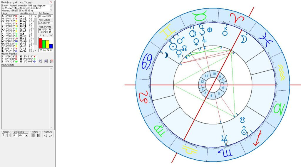 Birth and Foudation Charts for Moscow