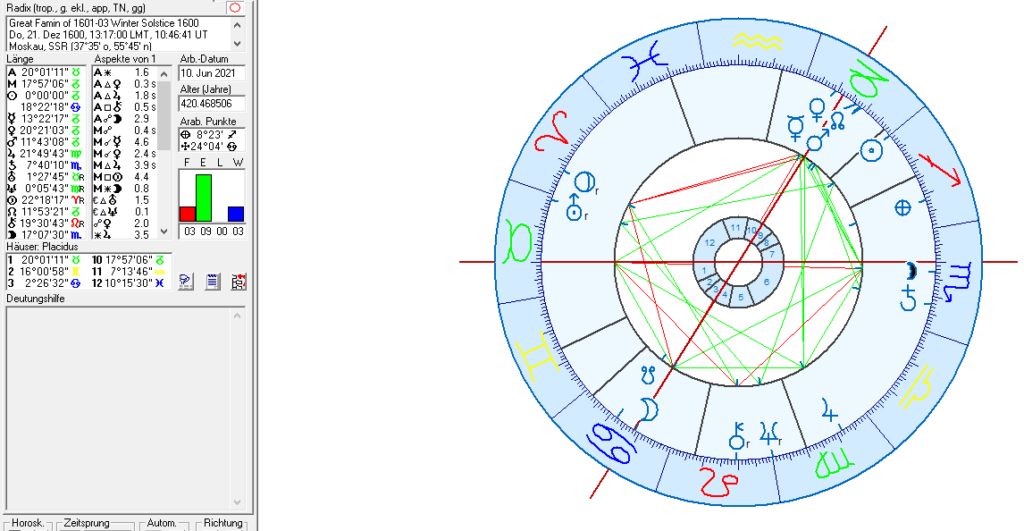 The Great Famine of 1601-03 in Astrology