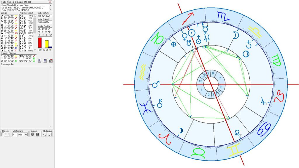 Astrology of Russia: the great stand at Ugra River