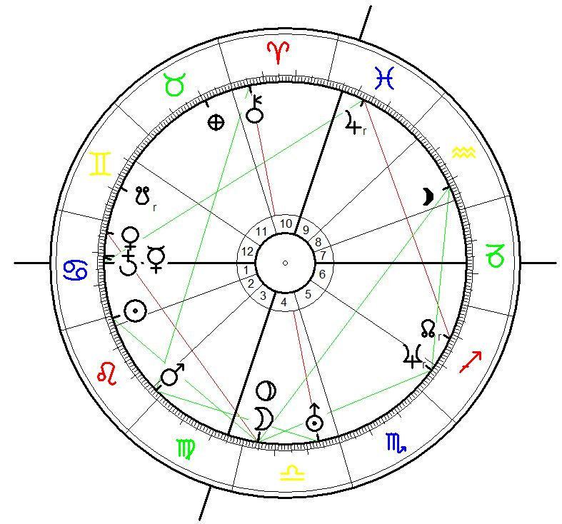 Astrological Chart for the Greek Republic, swearing in of Konstantin Karamanlis on 24 July 1974, 4.00, Athens
