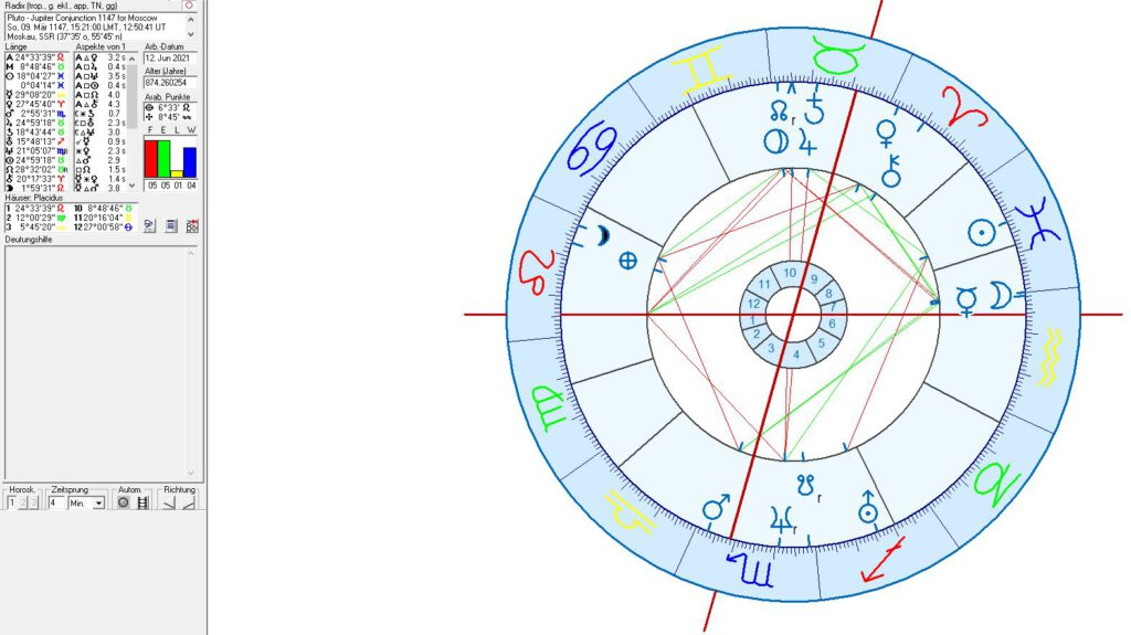 Birth and Foundation Charts for Moscow: Jupiter conjunct Pluto 1147