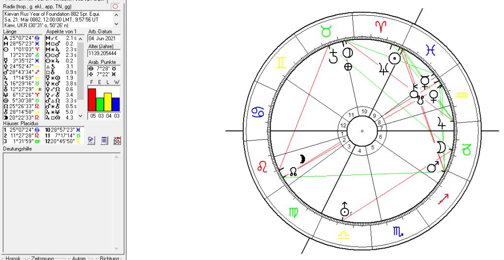 The Kievan Rus in Astrology