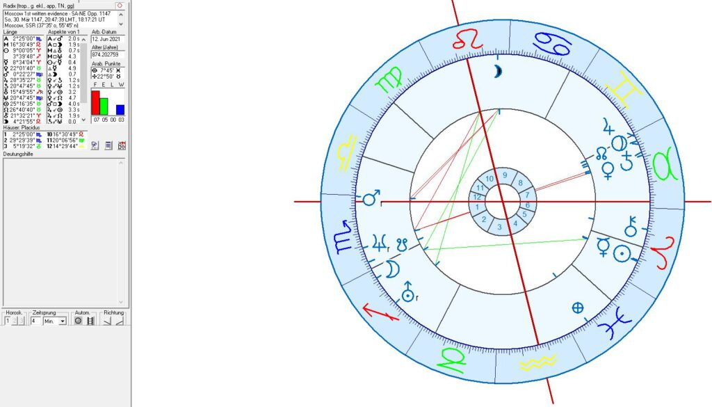Birth and Foundation Chart for Moscow No. 1