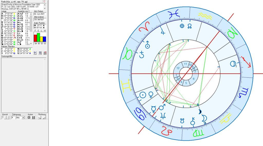 Astrology of Moscow