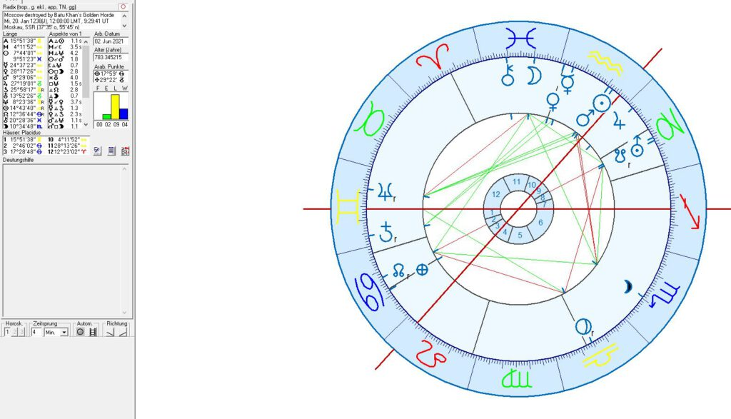Mongolian destruction of Moscow in Astrology