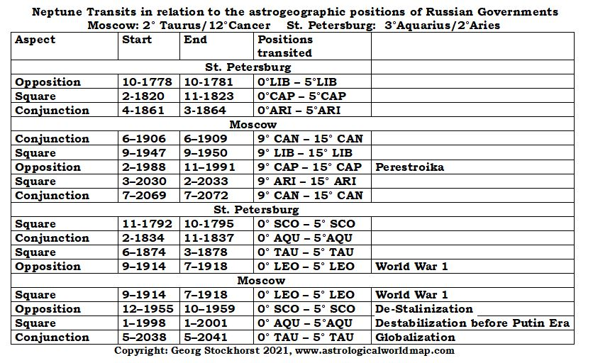 Neptune Astrology of Moscow and St. Petersburg