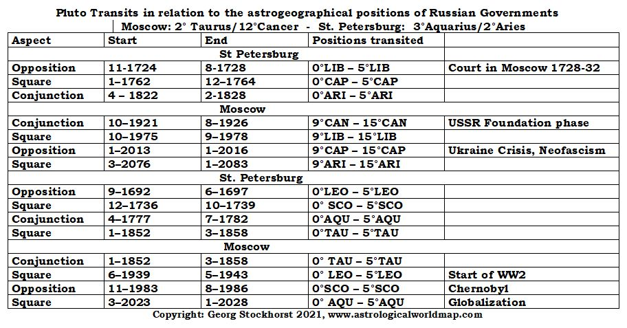 Astrology of Moscow and St. Petersburg