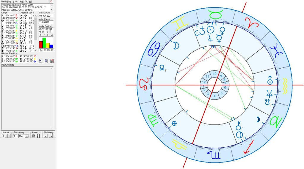Astrology of Russia, Moscow and Putin