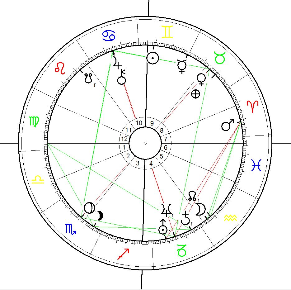 Birth Chart of the New Russia : the declaration of indpendece of Russia from the USSR on 12 June 1990 at 13:45 calculated for Moscow