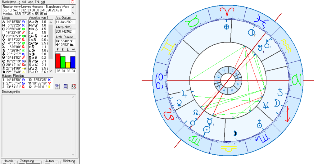 Moscow and Russia in Political astrology