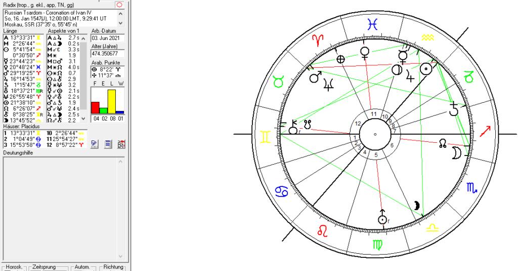 Ivan IV in astrology