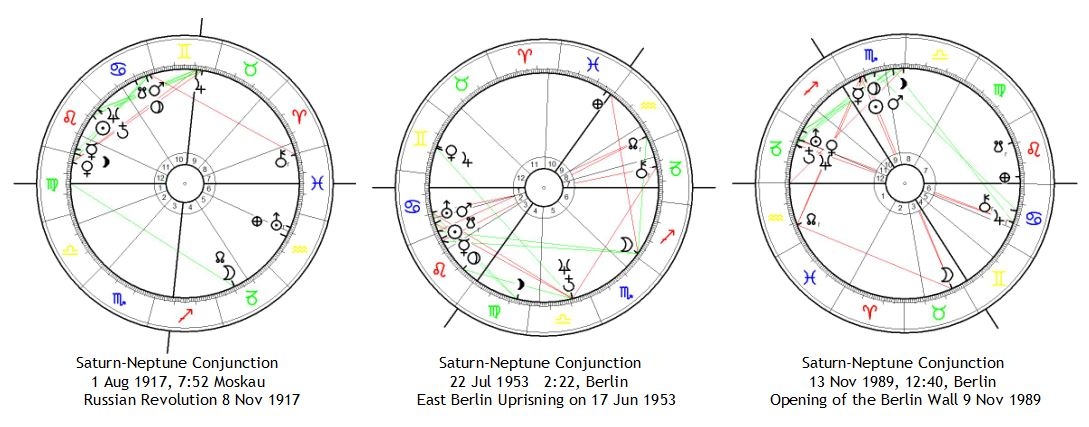 Saturn-Neptune Conjunctions in the 20th century