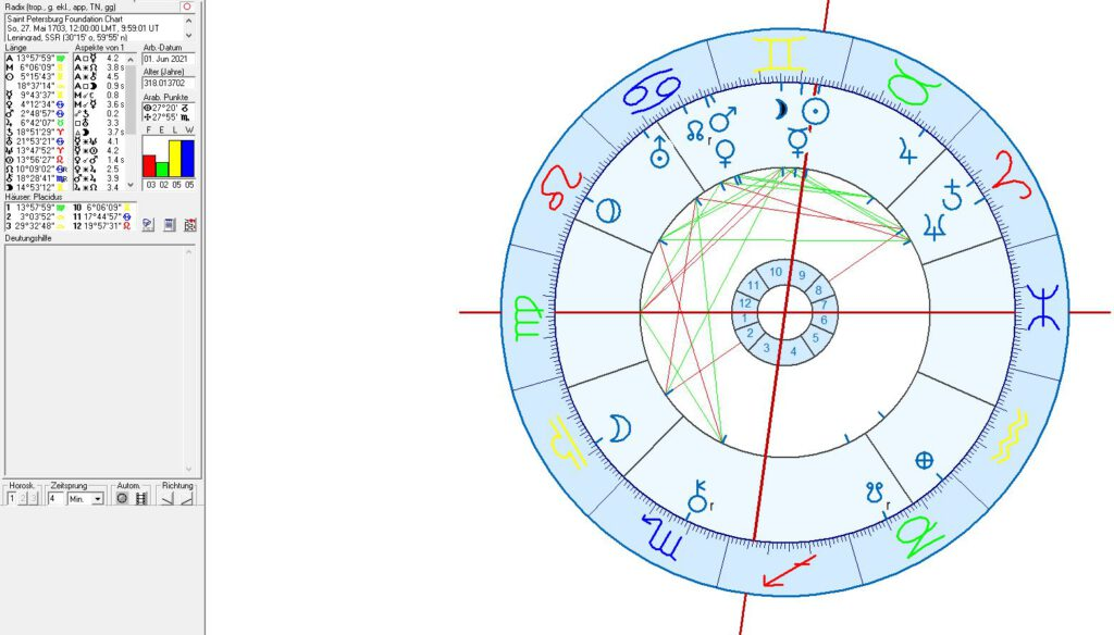 St. Petersburg Birth or Foundation Chart
