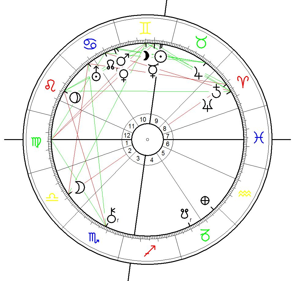 Birth Chart of St. Petersburg calculated for the Foundation of Peter and Paul Fortress on 27 May 1703 for 12:00 noon at St. Petersburg