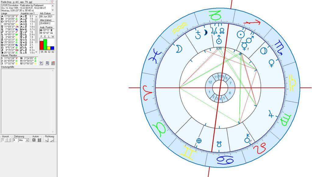 Horoscope - Dissolution of USSR