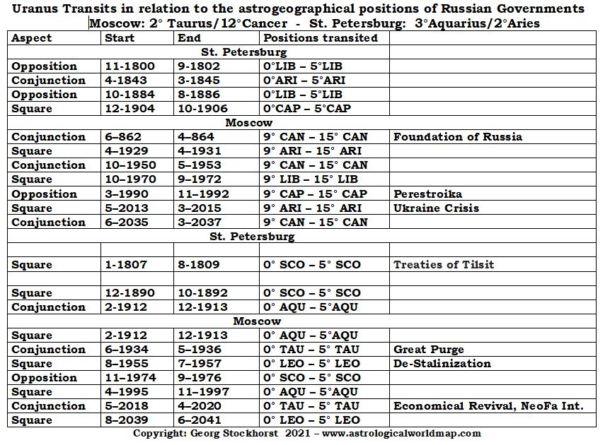 Uranus in the astrology of Moscow and St. Petersburg